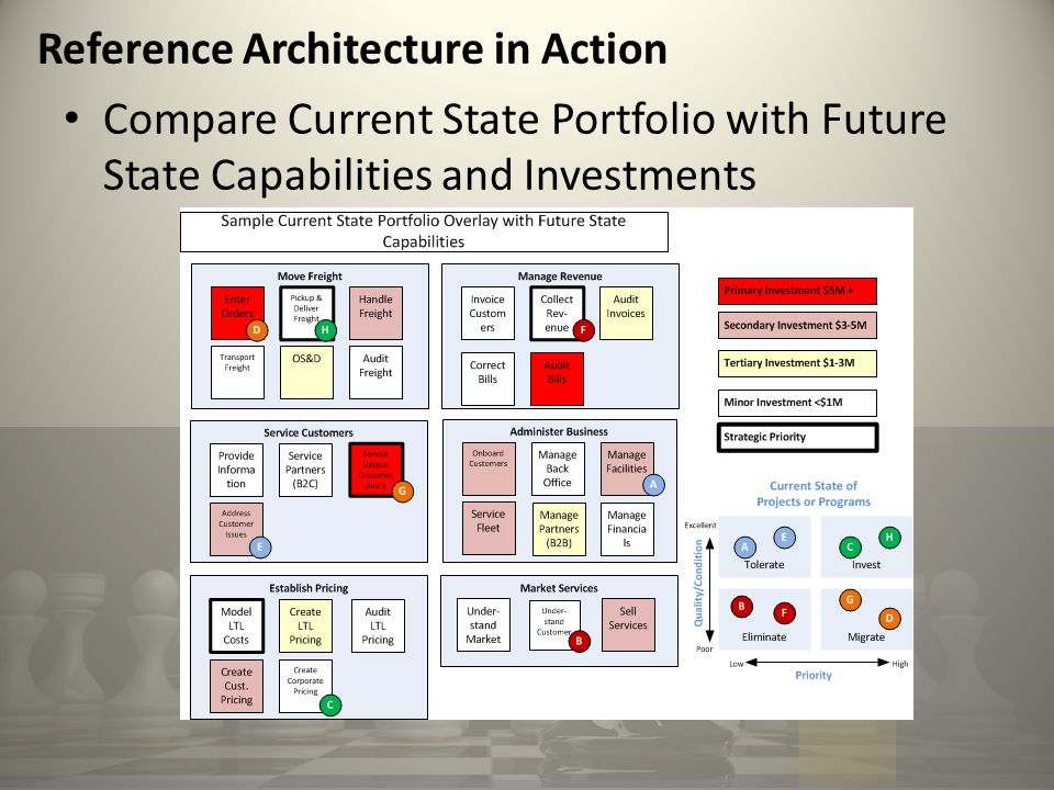 Compare Current State Portfolio with Future State Capabilities and Investments Reference Architecture in Action