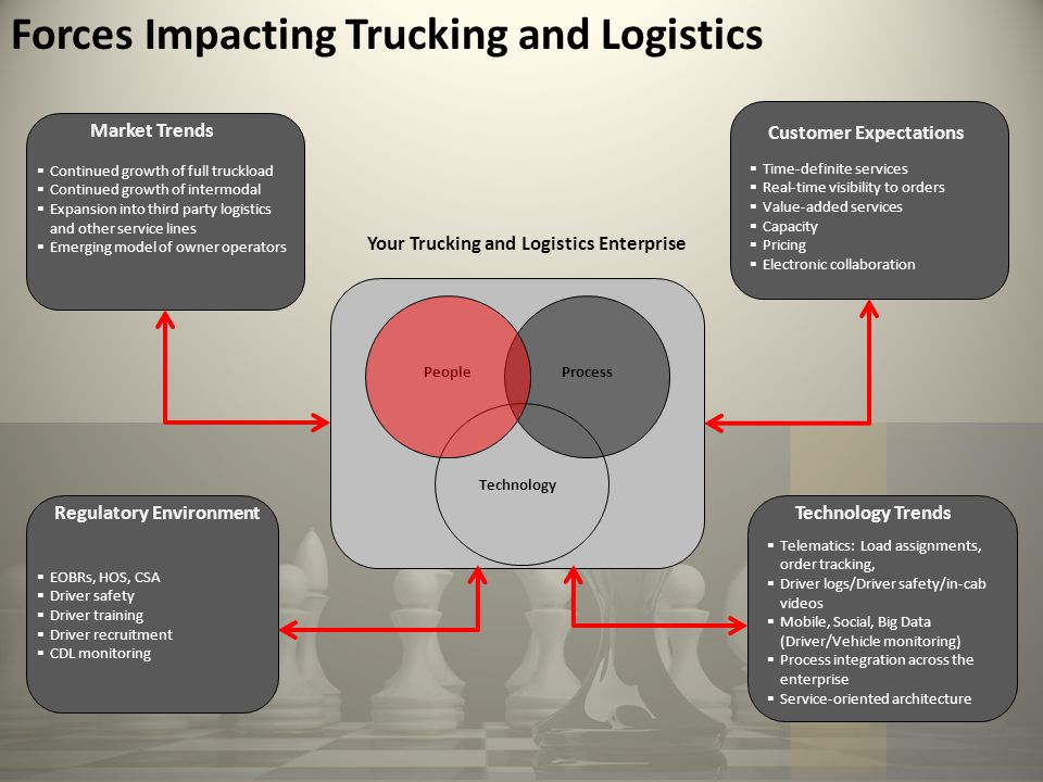 Forces Impacting Trucking and Logistics PeopleProcess Technology Your Trucking and Logistics Enterprise Market Trends Regulatory EnvironmentTechnology Trends  Continued growth of full truckload  Continued growth of intermodal  Expansion into third party logistics and other service lines  Emerging model of owner operators Customer Expectations  Time-definite services  Real-time visibility to orders  Value-added services  Capacity  Pricing  Electronic collaboration  EOBRs, HOS, CSA  Driver safety  Driver training  Driver recruitment  CDL monitoring  Telematics: Load assignments, order tracking,  Driver logs/Driver safety/in-cab videos  Mobile, Social, Big Data (Driver/Vehicle monitoring)  Process integration across the enterprise  Service-oriented architecture