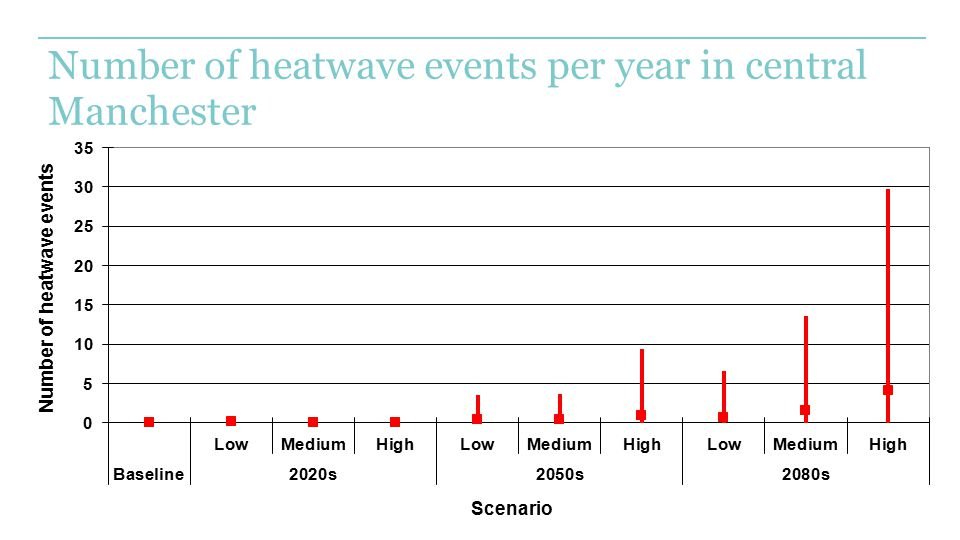 Number of heatwave events per year in central Manchester