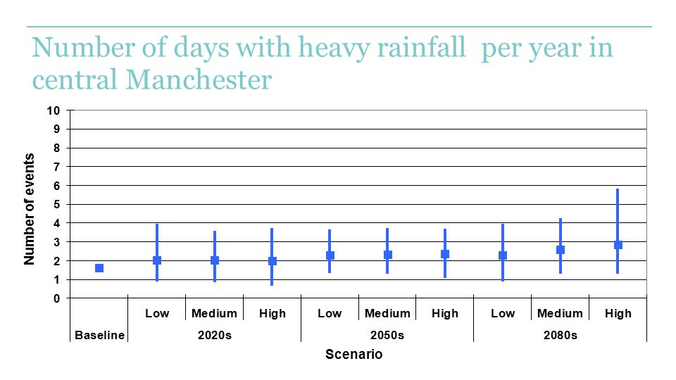 Number of days with heavy rainfall per year in central Manchester
