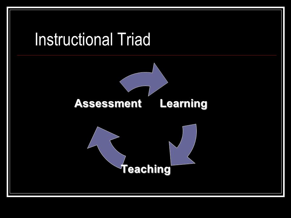 Learning Primary focus of all educational activity Self-active process Learner effort and activity is necessary Activity component differentiates learning from developmental growth or maturation