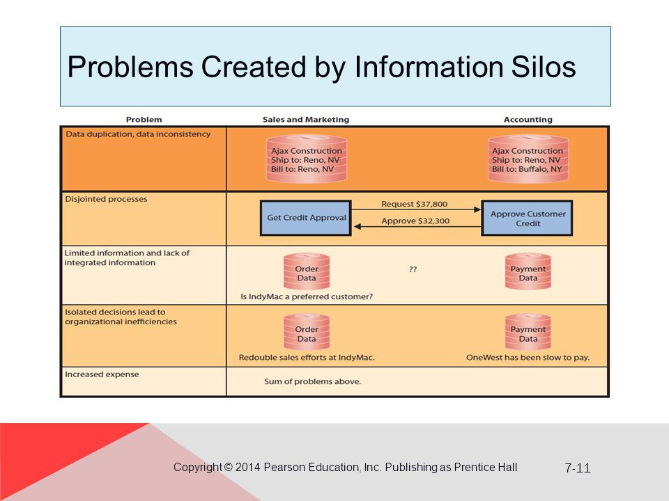 7-11 Problems Created by Information Silos Copyright © 2014 Pearson Education, Inc.