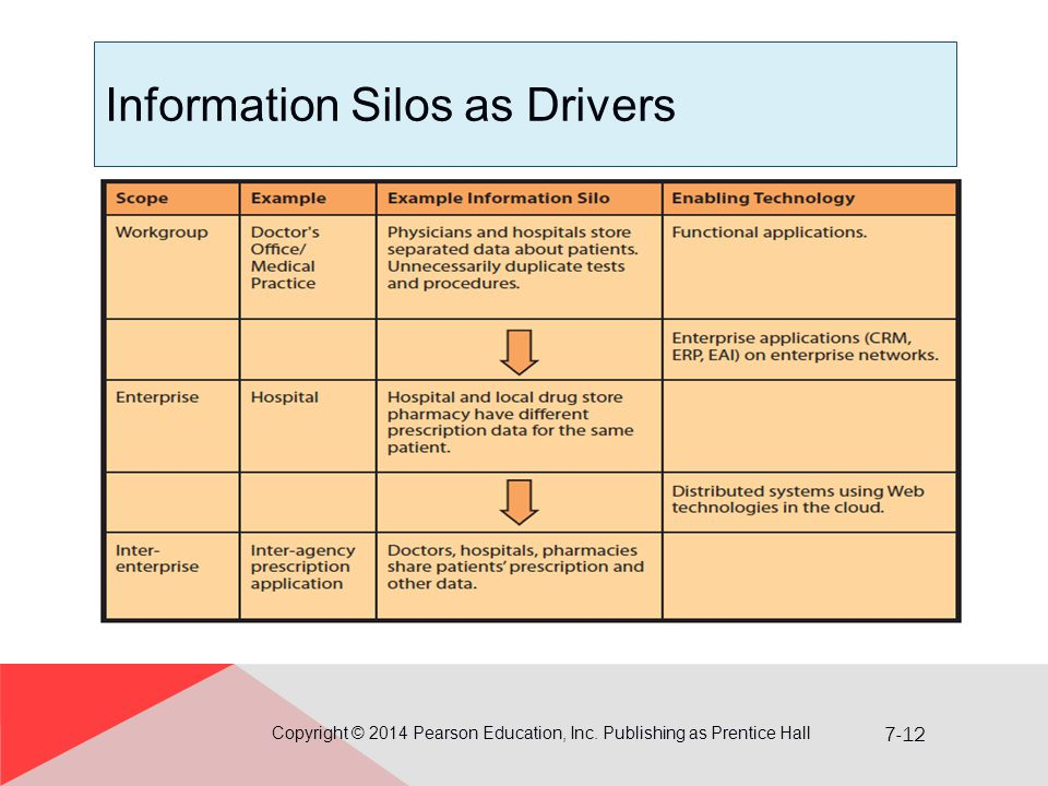 7-12 Information Silos as Drivers Copyright © 2014 Pearson Education, Inc.