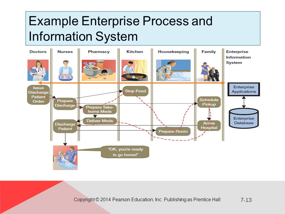 7-13 Example Enterprise Process and Information System Copyright © 2014 Pearson Education, Inc.