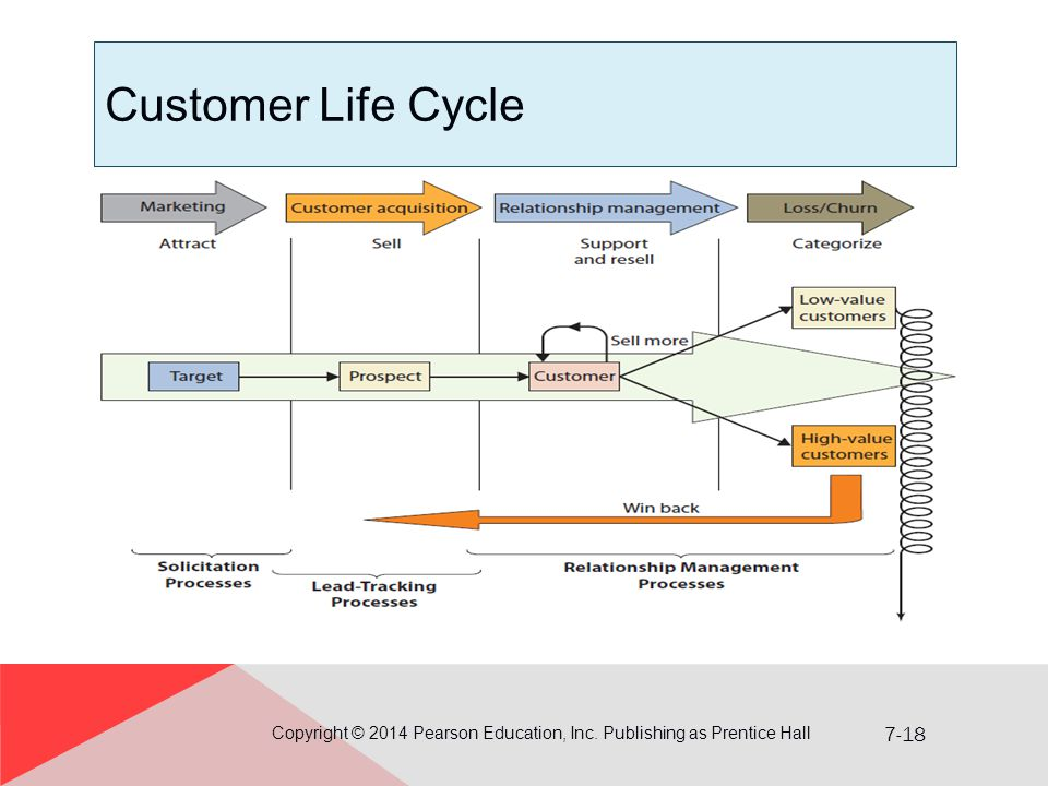 7-18 Customer Life Cycle Copyright © 2014 Pearson Education, Inc. Publishing as Prentice Hall