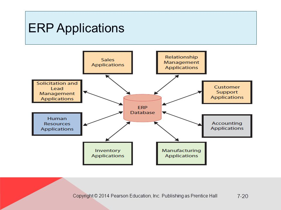 7-20 ERP Applications Copyright © 2014 Pearson Education, Inc. Publishing as Prentice Hall