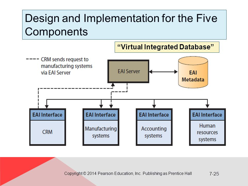 7-25 Design and Implementation for the Five Components Copyright © 2014 Pearson Education, Inc.
