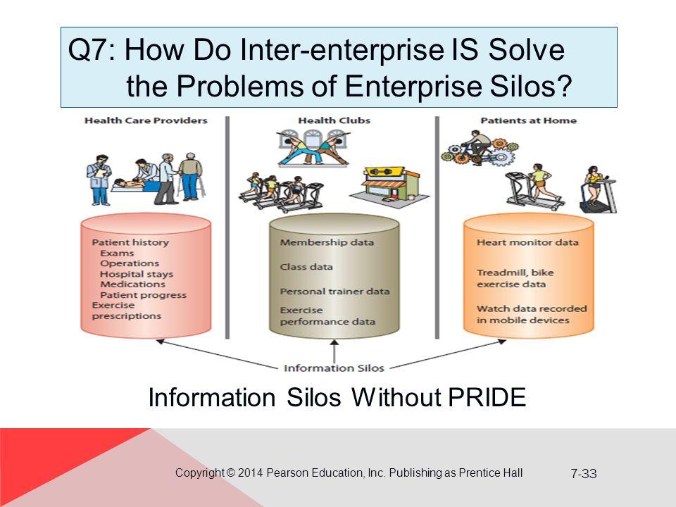 7-33 Information Silos Without PRIDE Q7: How Do Inter-enterprise IS Solve the Problems of Enterprise Silos.