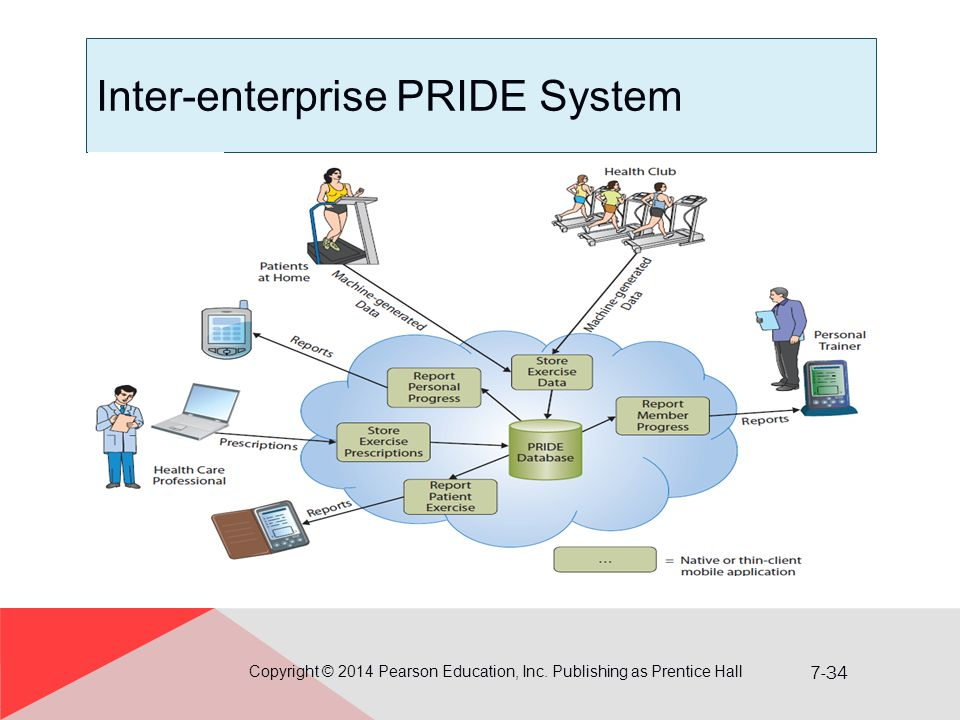 7-34 Inter-enterprise PRIDE System Copyright © 2014 Pearson Education, Inc.