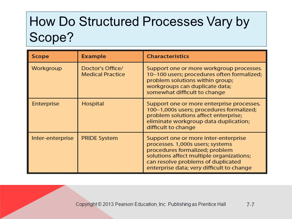 7-7 How Do Structured Processes Vary by Scope.Copyright © 2013 Pearson Education, Inc.