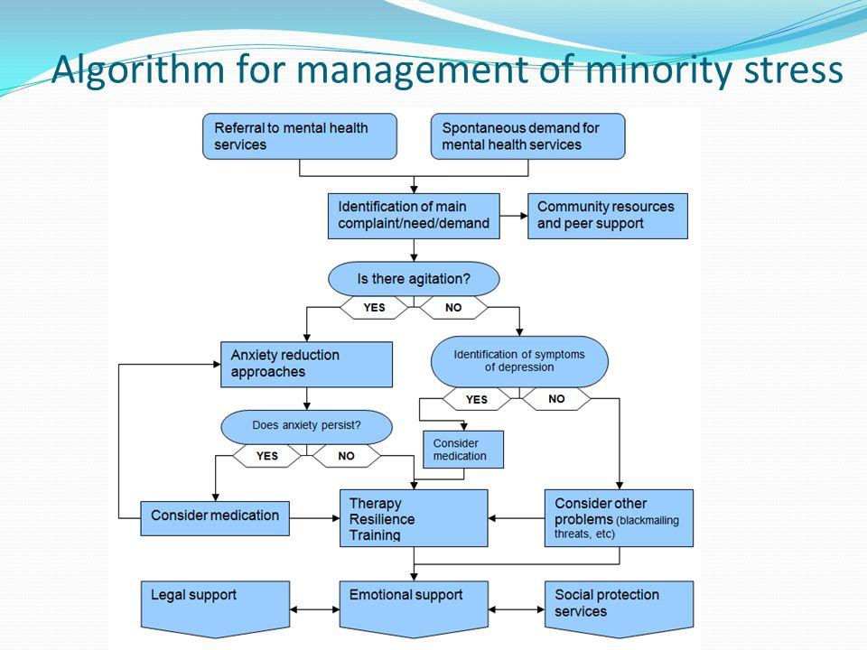 Algorithm for management of minority stress