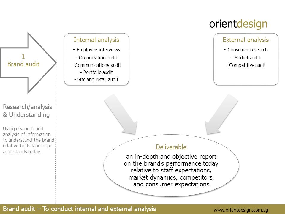orientdesign www.orientdesign.com.sg 1 Brand audit Research/analysis & Understanding Using research and analysis of information to understand the bran