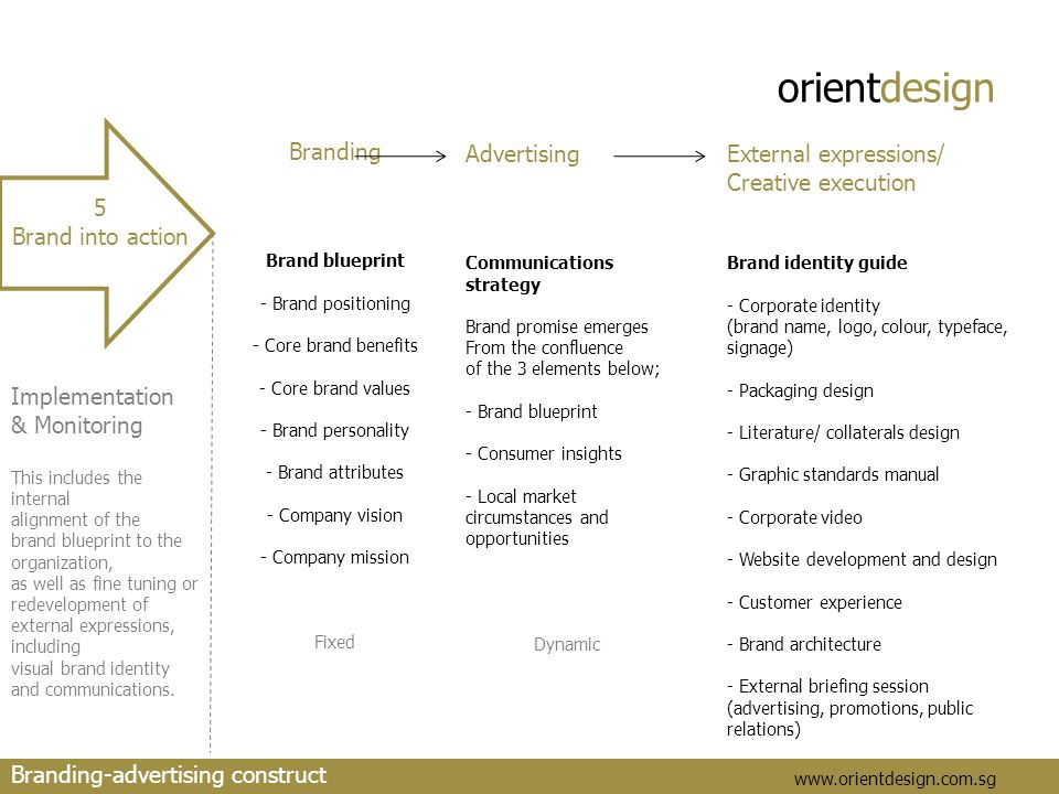 orientdesign www.orientdesign.com.sg 5 Brand into action Implementation & Monitoring This includes the internal alignment of the brand blueprint to the organization, as well as fine tuning or redevelopment of external expressions, including visual brand identity and communications.