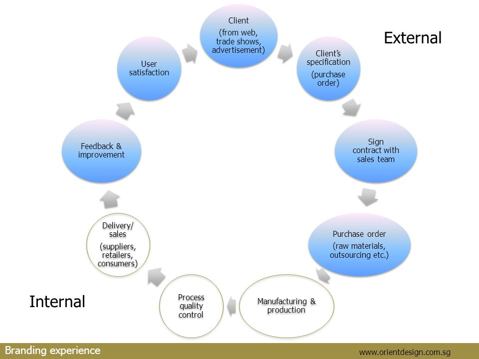 orientdesign www.orientdesign.com.sg Branding experience Internal External
