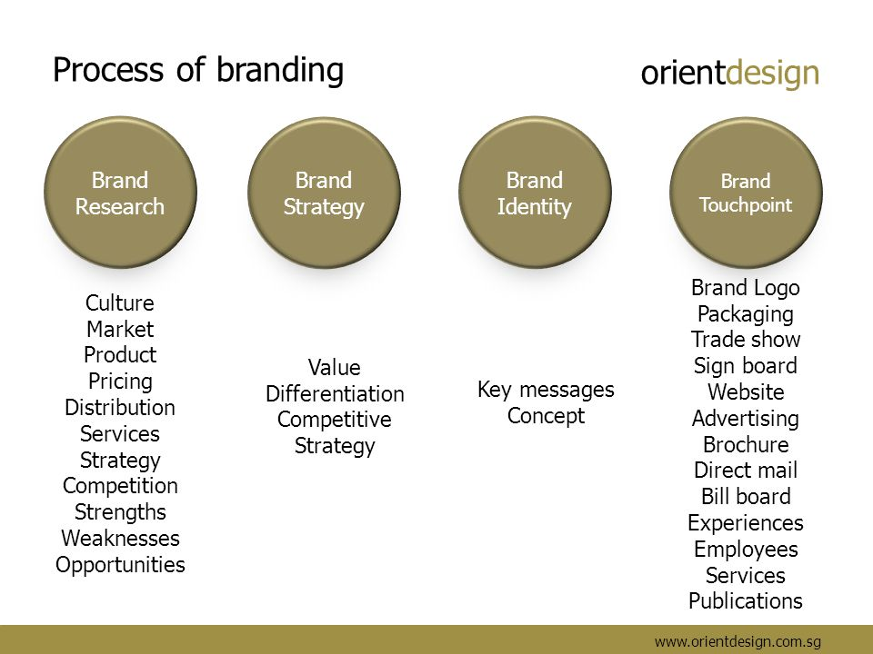 orientdesign www.orientdesign.com.sg Process of branding Brand Research Brand Strategy Brand Identity Brand Touchpoint Culture Market Product Pricing