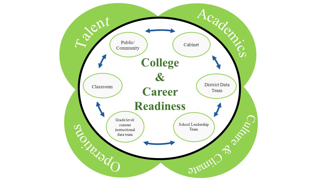 College & Career Readiness School Leadership Team Classroom Public/ Community Cabinet Grade level/ content instructional data team District Data Team