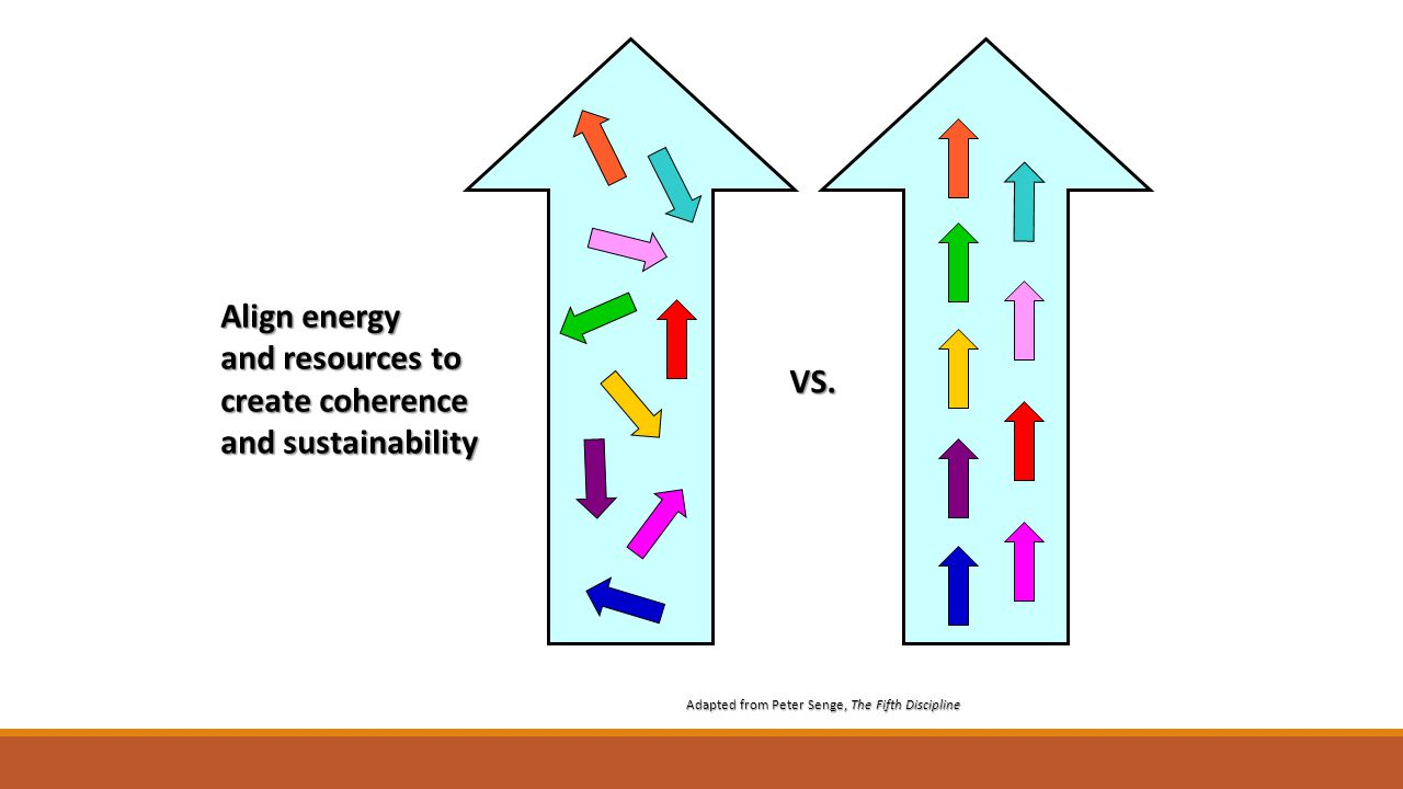 VS. Align energy and resources to create coherence and sustainability Adapted from Peter Senge, The Fifth Discipline