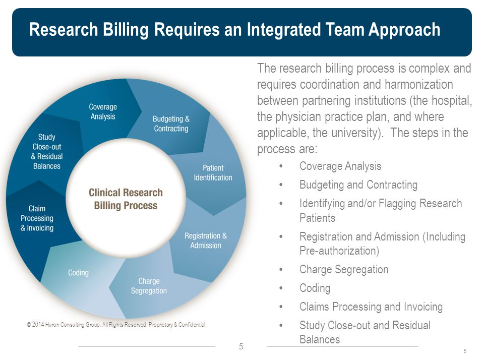 Research Billing Requires an Integrated Team Approach 5 5 © 2014 Huron Consulting Group.