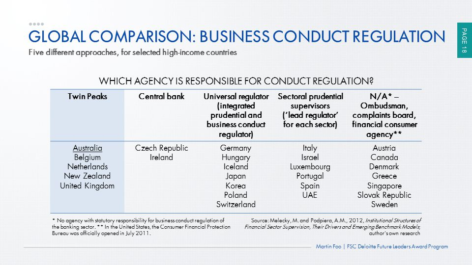 PAGE 18 Martin Foo | FSC Deloitte Future Leaders Award Program GLOBAL COMPARISON: BUSINESS CONDUCT REGULATION Five different approaches, for selected