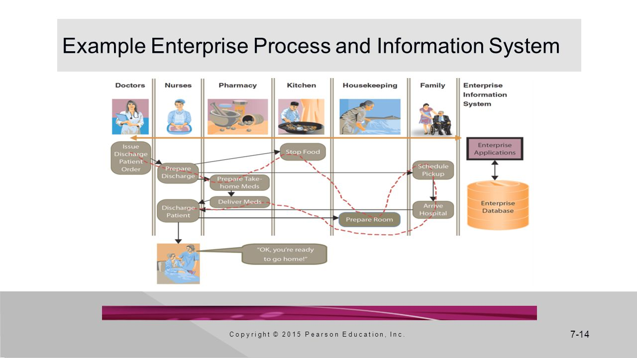 7-14 Example Enterprise Process and Information System Copyright © 2015 Pearson Education, Inc.