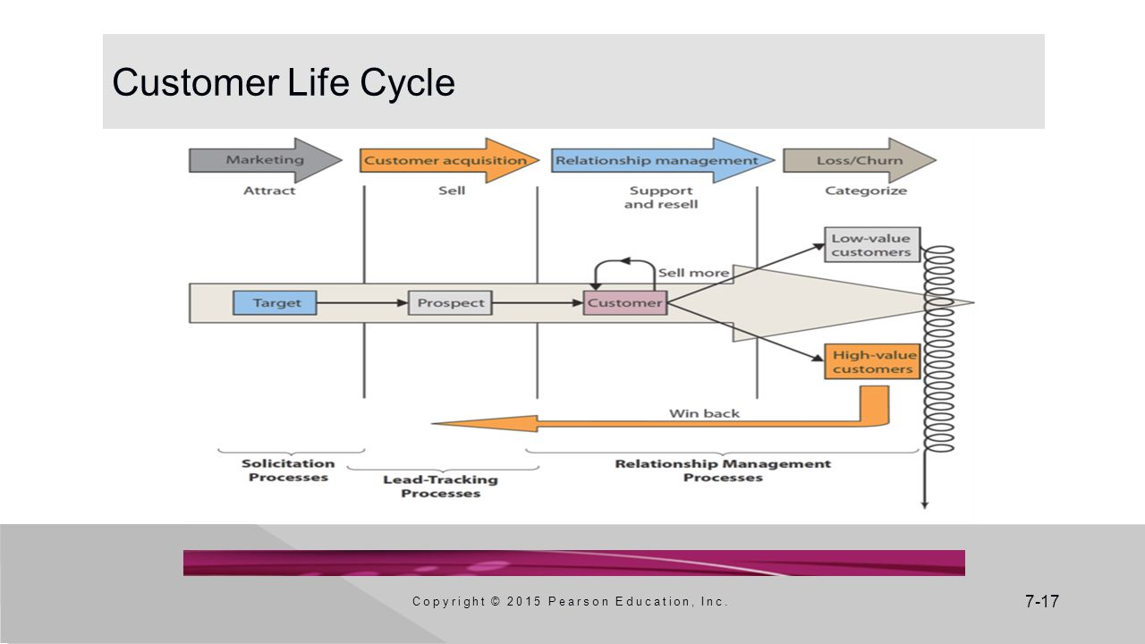 7-17 Customer Life Cycle Copyright © 2015 Pearson Education, Inc.