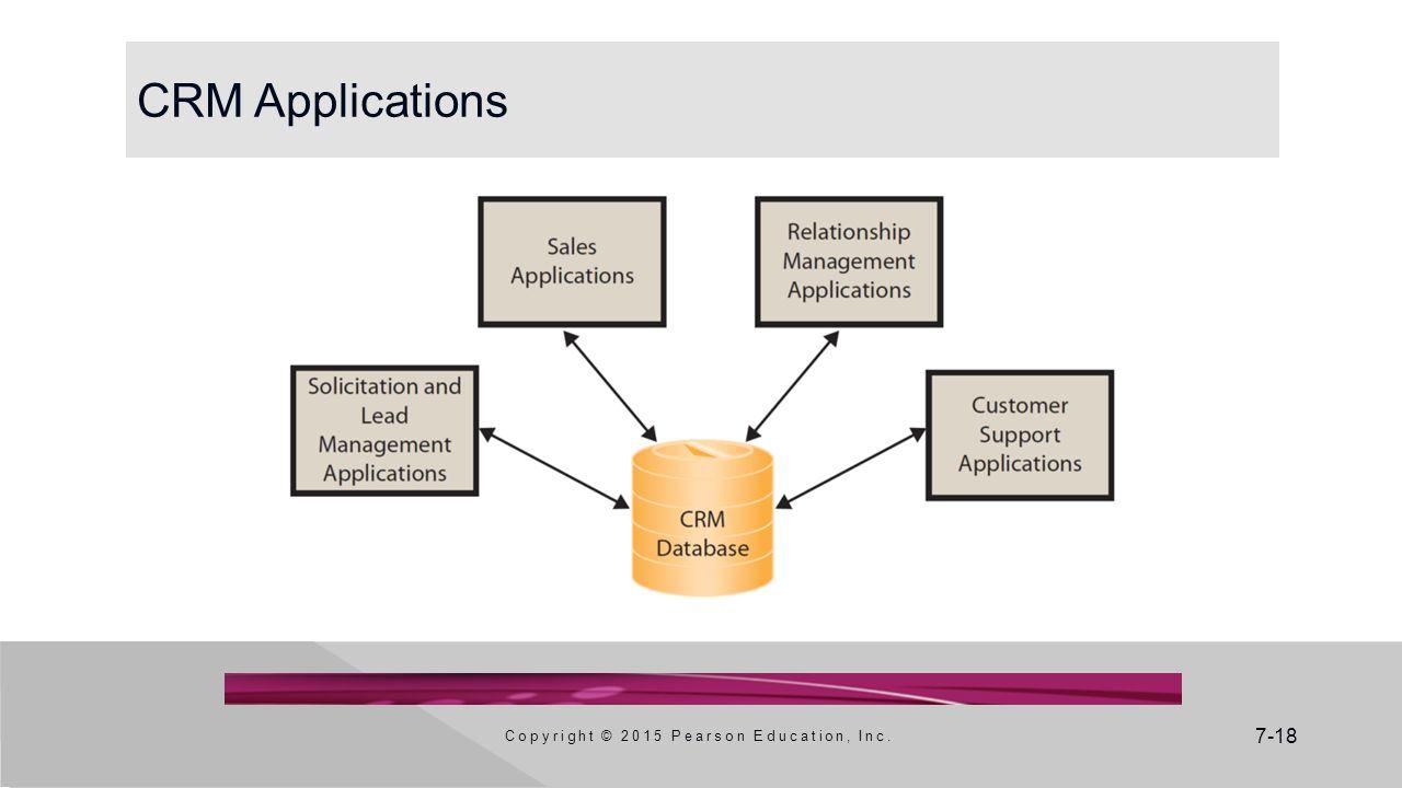 7-18 CRM Applications Copyright © 2015 Pearson Education, Inc.
