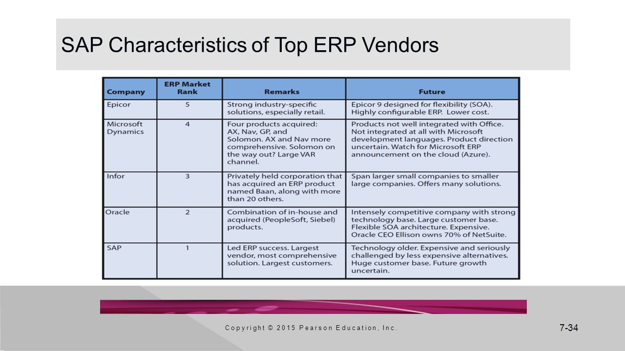 7-34 SAP Characteristics of Top ERP Vendors Copyright © 2015 Pearson Education, Inc.