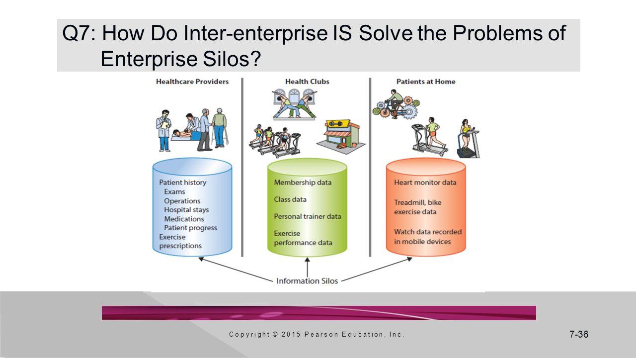 7-36 Q7: How Do Inter-enterprise IS Solve the Problems of Enterprise Silos? Copyright © 2015 Pearson Education, Inc.