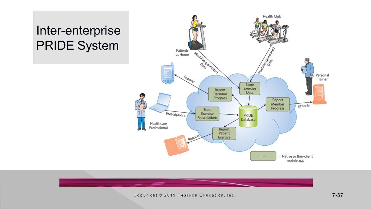 7-37 Inter-enterprise PRIDE System Copyright © 2015 Pearson Education, Inc.