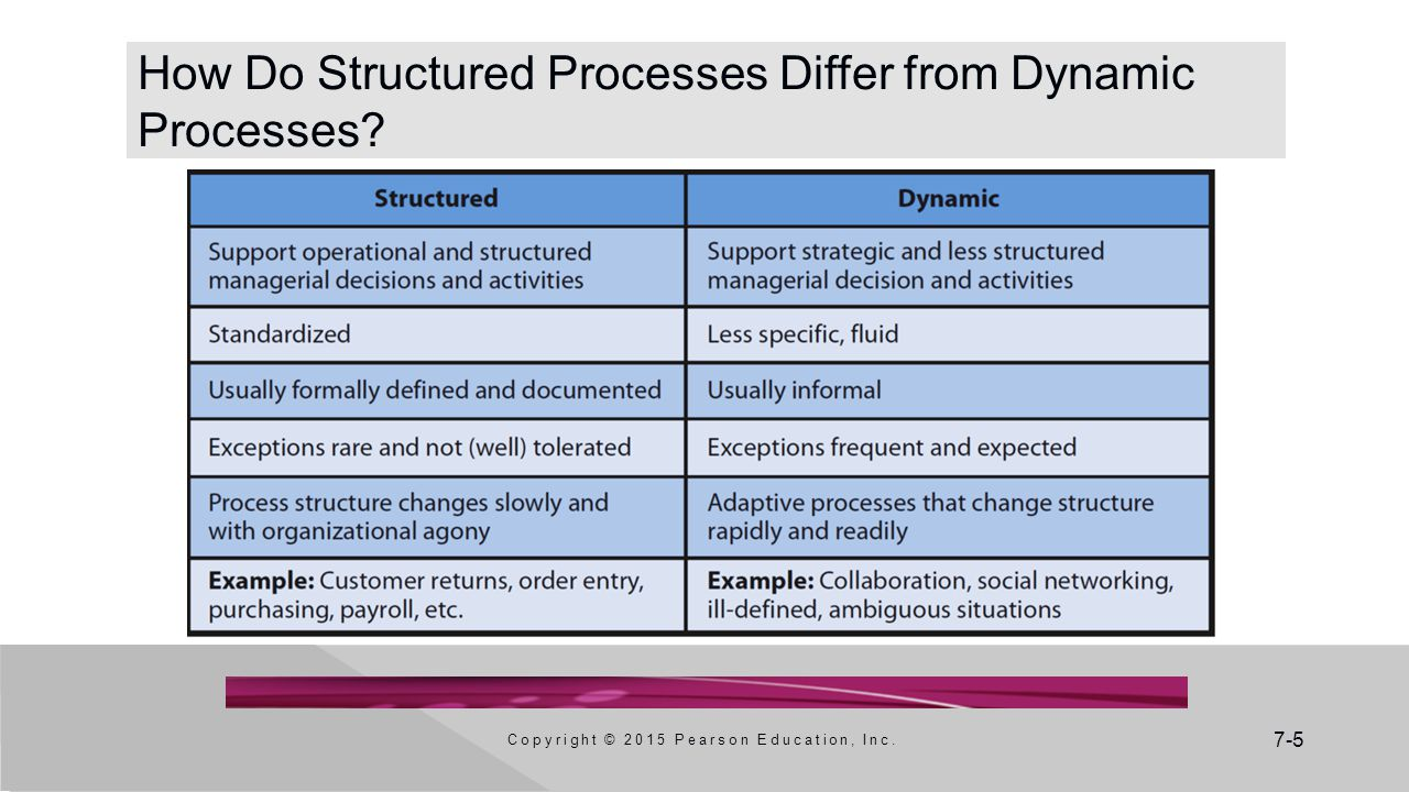 7-5 How Do Structured Processes Differ from Dynamic Processes.