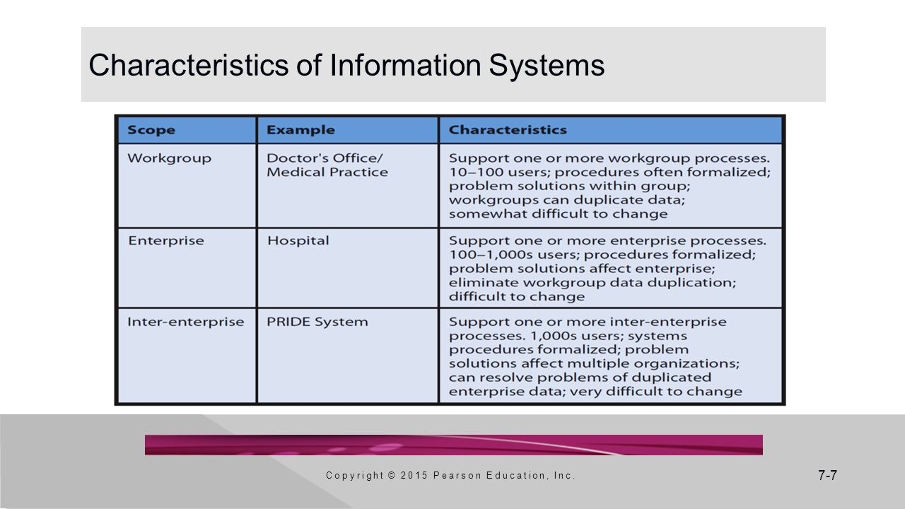 7-7 Characteristics of Information Systems Copyright © 2015 Pearson Education, Inc.