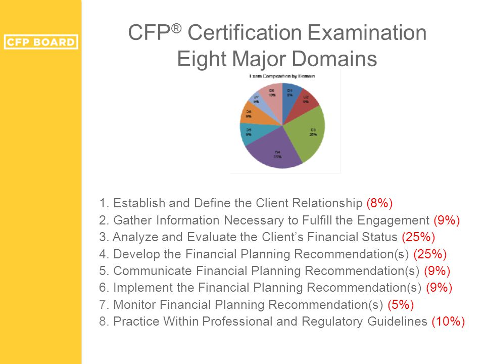 CFP ® Certification Examination Eight Major Domains 1. Establish and Define the Client Relationship (8%) 2. Gather Information Necessary to Fulfill th