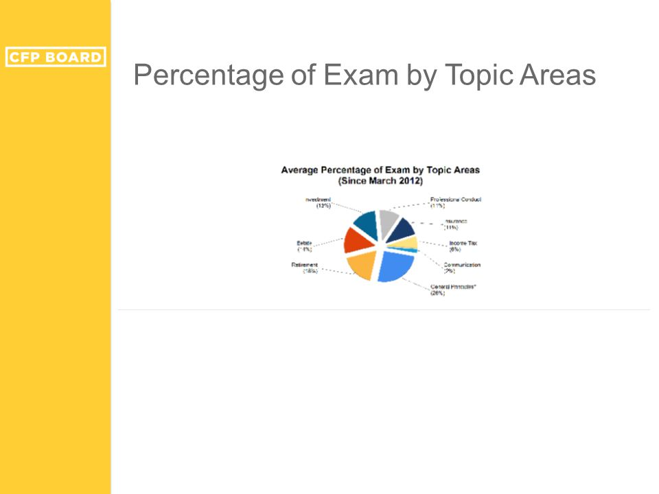 Percentage of Exam by Topic Areas