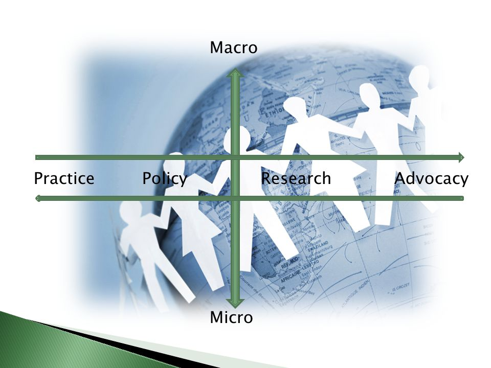 Macro Micro Practice Policy Research Advocacy