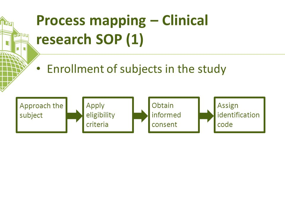 Process mapping – Clinical research SOP (1) Enrollment of subjects in the study Approach the subject Apply eligibility criteria Obtain informed consen