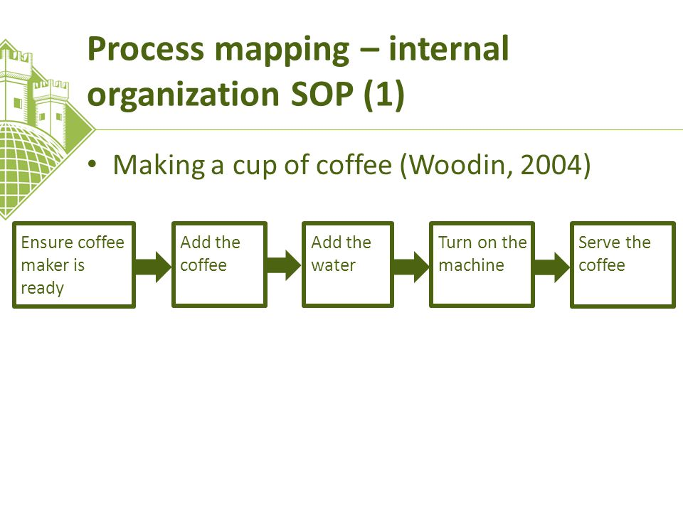 Process mapping – internal organization SOP (1) Making a cup of coffee (Woodin, 2004) Ensure coffee maker is ready Add the coffee Add the water Turn on the machine Serve the coffee