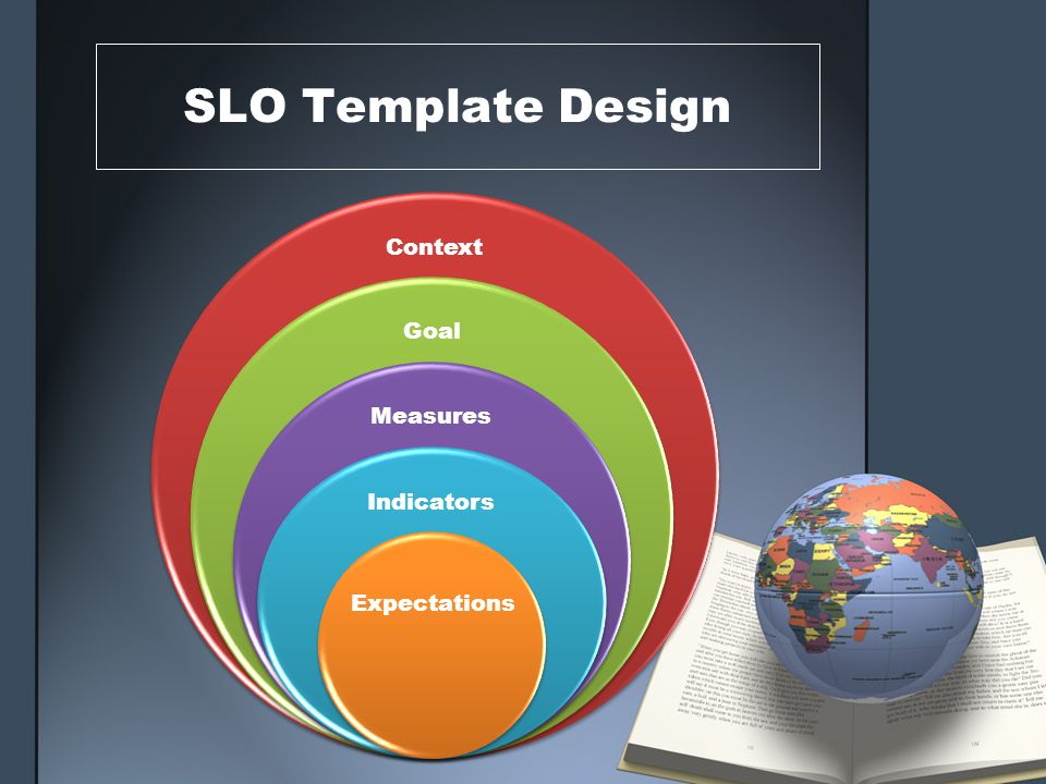 SLO Template Design Context Goal Measures Indicators Expectations