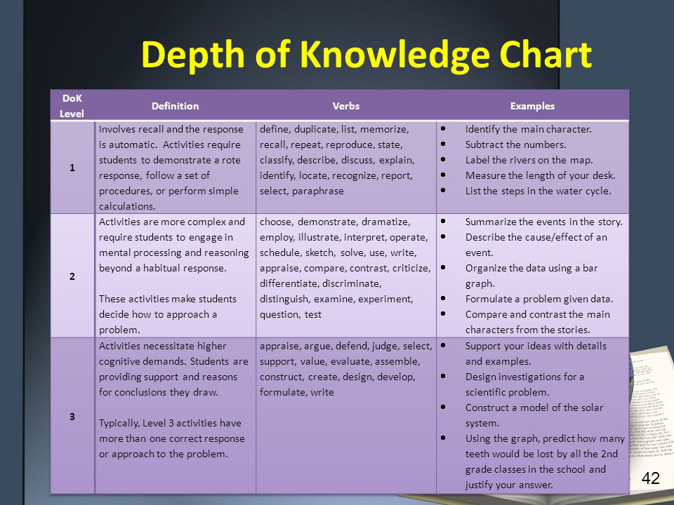 Depth of Knowledge Chart 42
