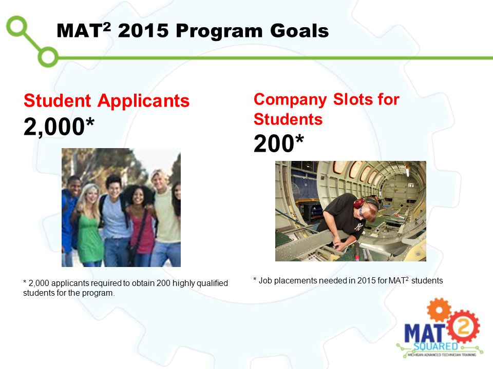 MAT 2 2015 Program Goals Student Applicants 2,000* * 2,000 applicants required to obtain 200 highly qualified students for the program. Company Slots