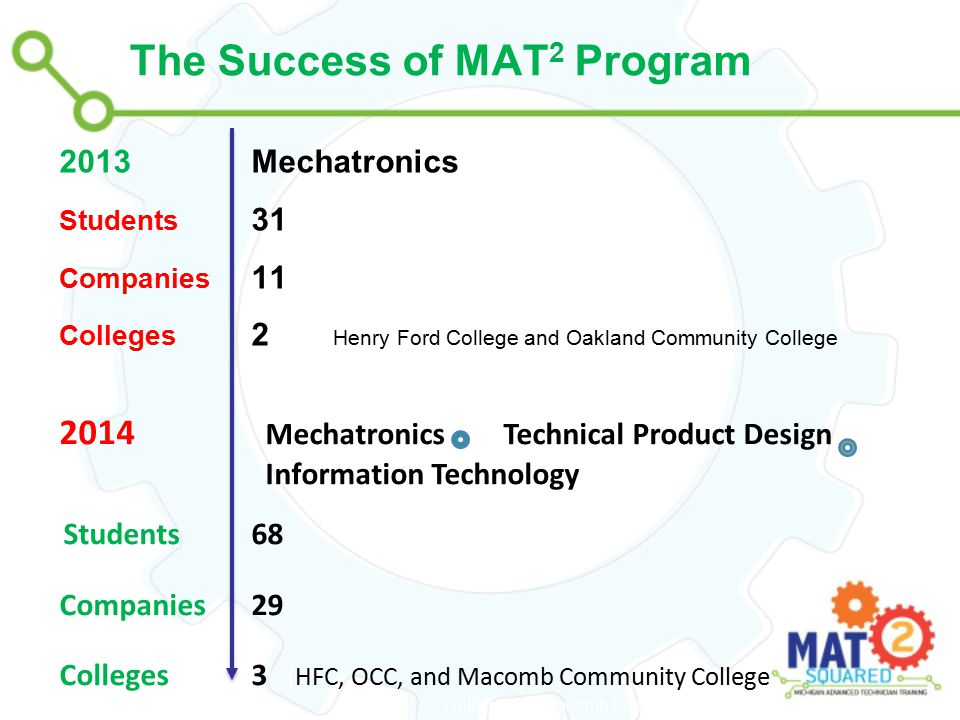 The Success of MAT 2 Program 2013 Mechatronics Students 31 Companies: 11 Colleges 2 ( HenHenry Ford College and Oakland Community College 2014 Mechatronics Technical Product Design Information Technology Students 68 Companies 29 Colleges3 (HFC, OCC, and Macomb Community College College, and Macomb Community College)