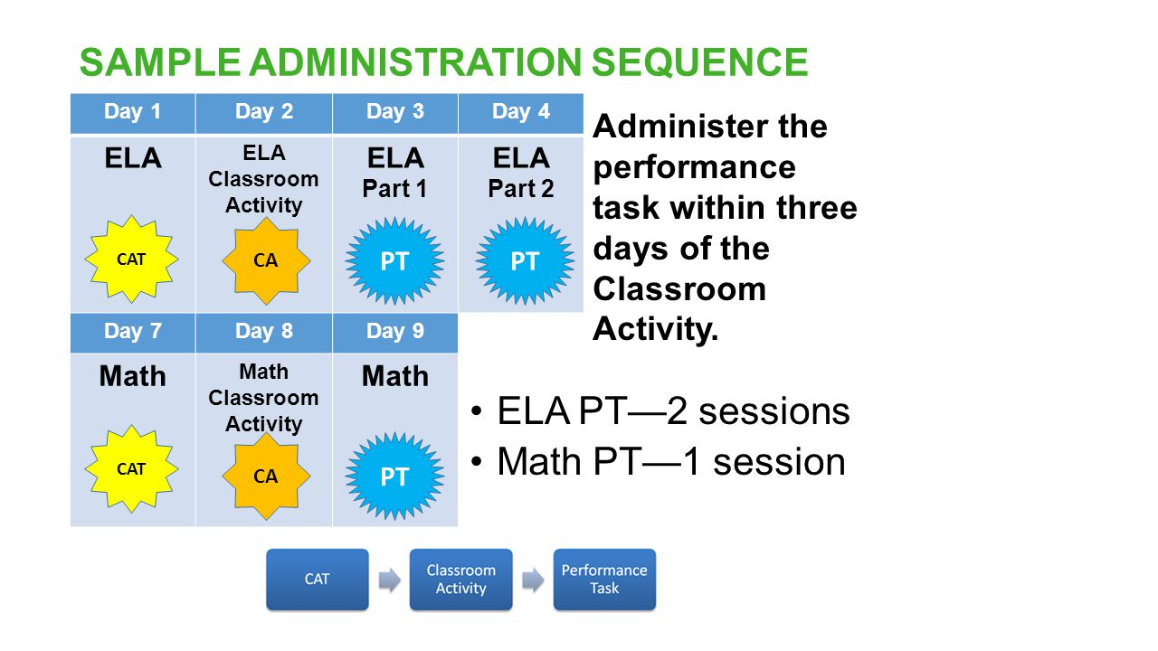 SAMPLE ADMINISTRATION SEQUENCE Day 1Day 2Day 3Day 4 ELA ELA Classroom Activity ELA Part 1 ELA Part 2 Day 7Day 8Day 9 Math Math Classroom Activity Math