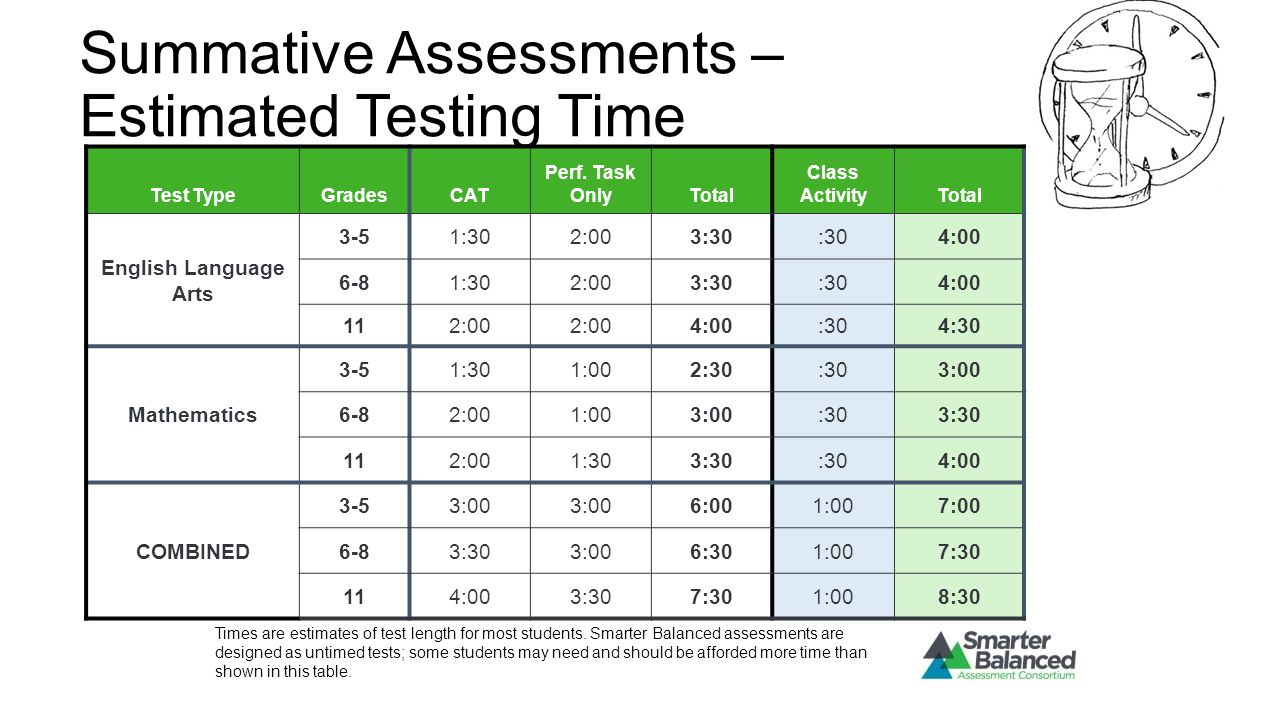 Summative Assessments – Estimated Testing Time Test TypeGradesCAT Perf. Task OnlyTotal Class ActivityTotal English Language Arts 3-51:302:003:30:304:0