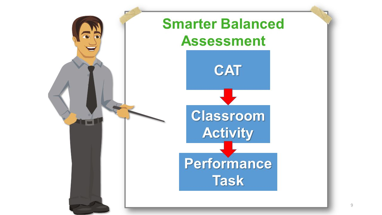 Smarter Balanced Assessment ClassroomActivity Performance Task CAT 9