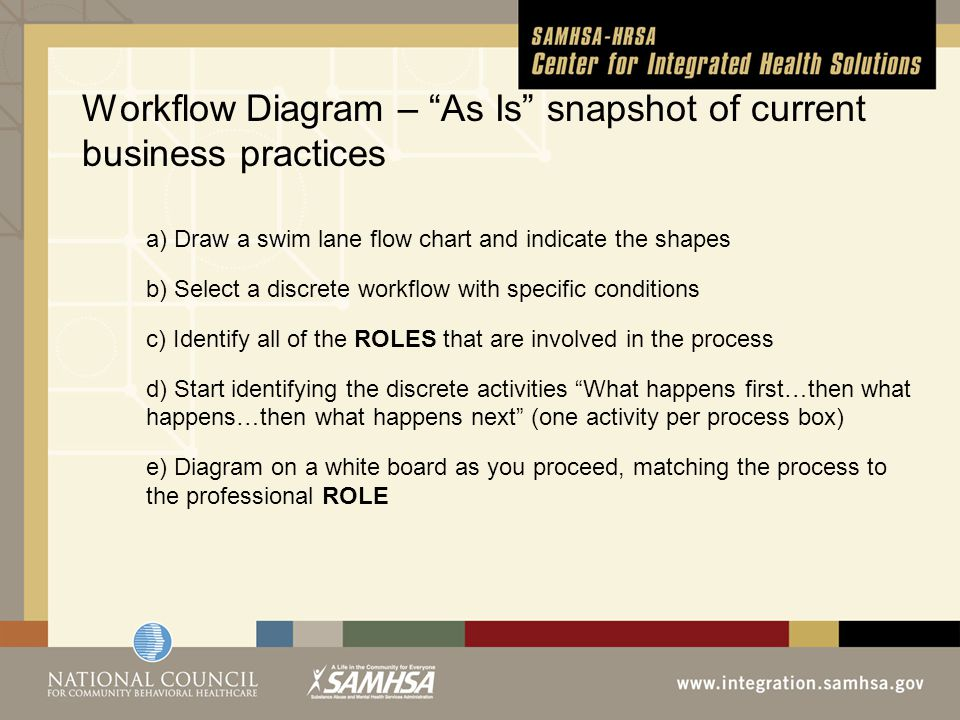 Workflow Diagram – As Is snapshot of current business practices a) Draw a swim lane flow chart and indicate the shapes b) Select a discrete workflow with specific conditions c) Identify all of the ROLES that are involved in the process d) Start identifying the discrete activities What happens first…then what happens…then what happens next (one activity per process box) e) Diagram on a white board as you proceed, matching the process to the professional ROLE