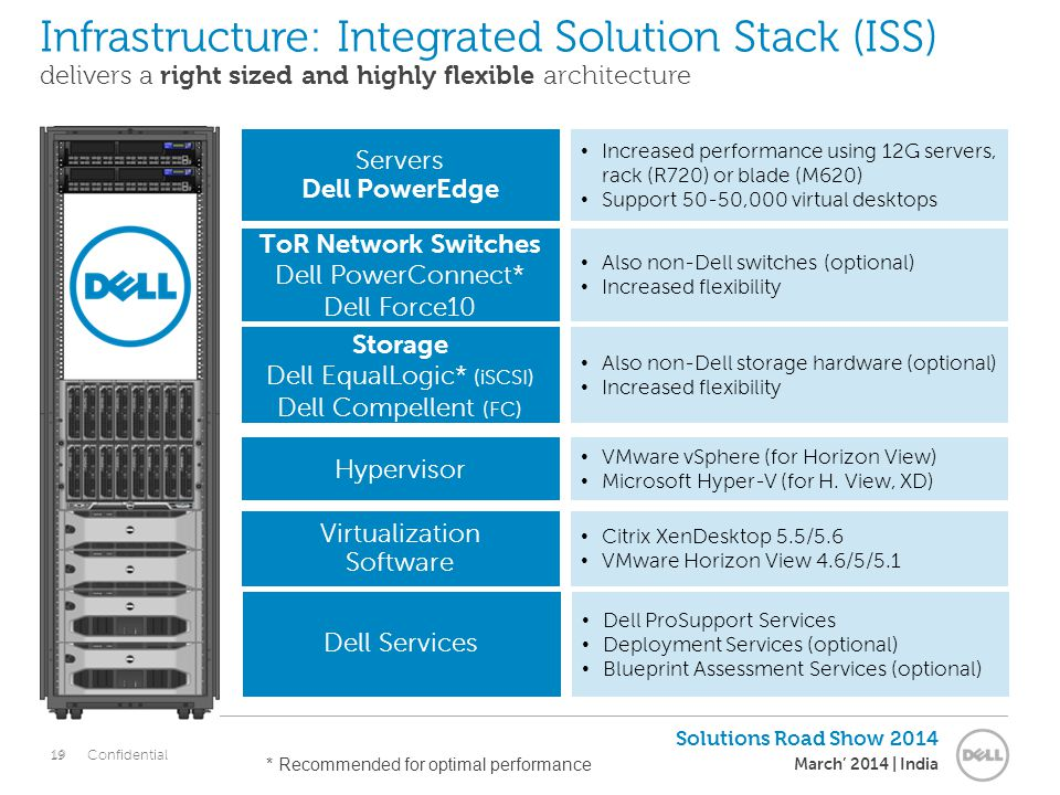 19 Solutions Road Show 2014 March' 2014 | India Confidential Infrastructure: Integrated Solution Stack (ISS) delivers a right sized and highly flexible architecture 19 * Recommended for optimal performance Servers Dell PowerEdge ToR Network Switches Dell PowerConnect* Dell Force10 Storage Dell EqualLogic* (iSCSI) Dell Compellent (FC) Hypervisor Virtualization Software Increased performance using 12G servers, rack (R720) or blade (M620) Support 50-50,000 virtual desktops Also non-Dell switches (optional) Increased flexibility Also non-Dell storage hardware (optional) Increased flexibility VMware vSphere (for Horizon View) Microsoft Hyper-V (for H.