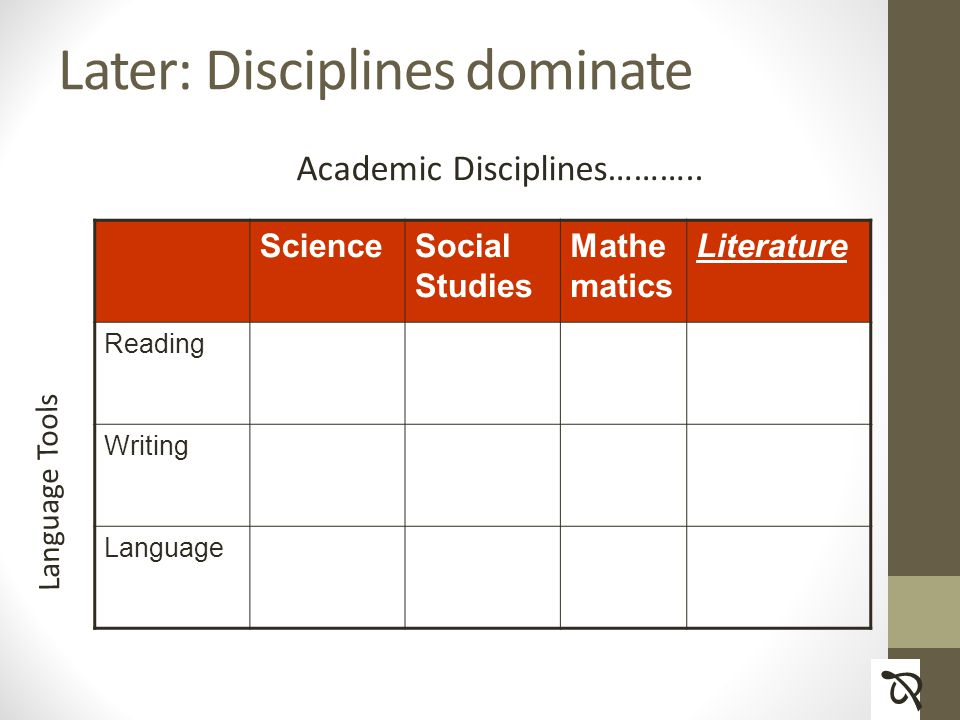Later: Disciplines dominate ScienceSocial Studies Mathe matics Literature Reading Writing Language Academic Disciplines………..
