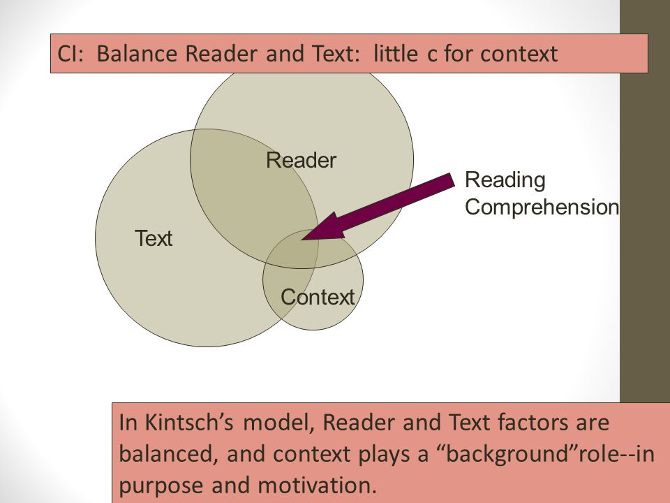 Text Reader Context In Kintsch's model, Reader and Text factors are balanced, and context plays a background role--in purpose and motivation.