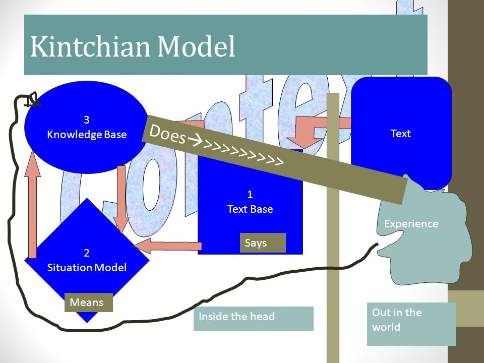 Kintchian Model 3 Knowledge Base Text 1 Text Base 2 Situation Model Inside the head Out in the world Experience Says Means Does  >>>>>>>>>