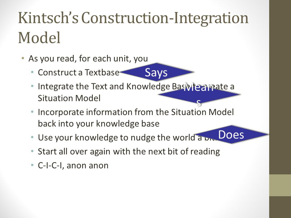 Kintsch's Construction-Integration Model As you read, for each unit, you Construct a Textbase Integrate the Text and Knowledge Base to create a Situation Model Incorporate information from the Situation Model back into your knowledge base Use your knowledge to nudge the world a bit.
