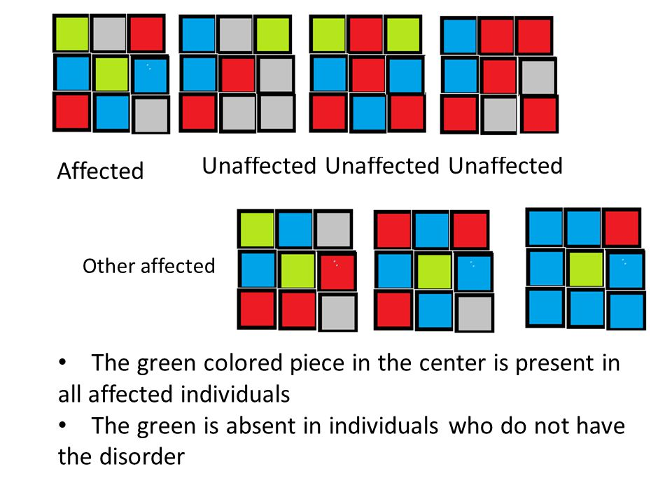 Affected Unaffected Unaffected Unaffected The green colored piece in the center is present in all affected individuals The green is absent in individu